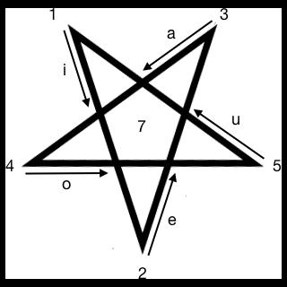 Ritual Gnóstico do Pentagrama – RGP